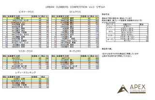 URBAN CLIMBERS COMPETITION Vol.3 リザルト